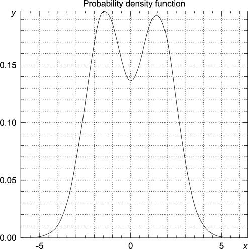 Statistics for Python